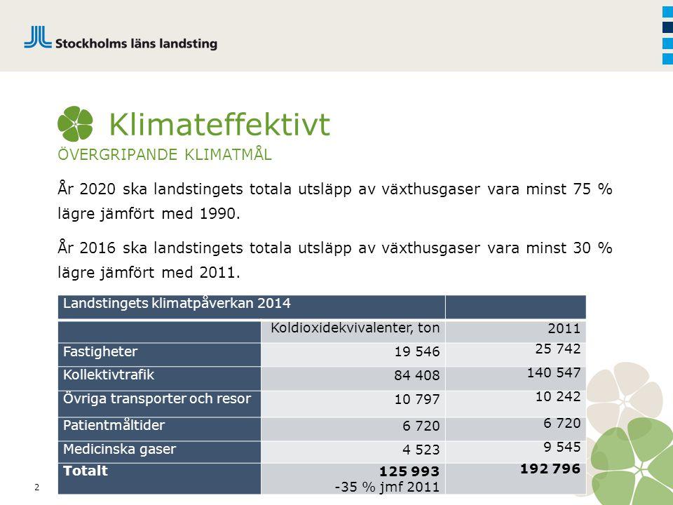 2 Klimateffektivt ÖVERGRIPANDE KLIMATMÅL År 2020 ska landstingets totala utsläpp av växthusgaser vara minst 75 % lägre jämfört med 1990. År 2016 ska l