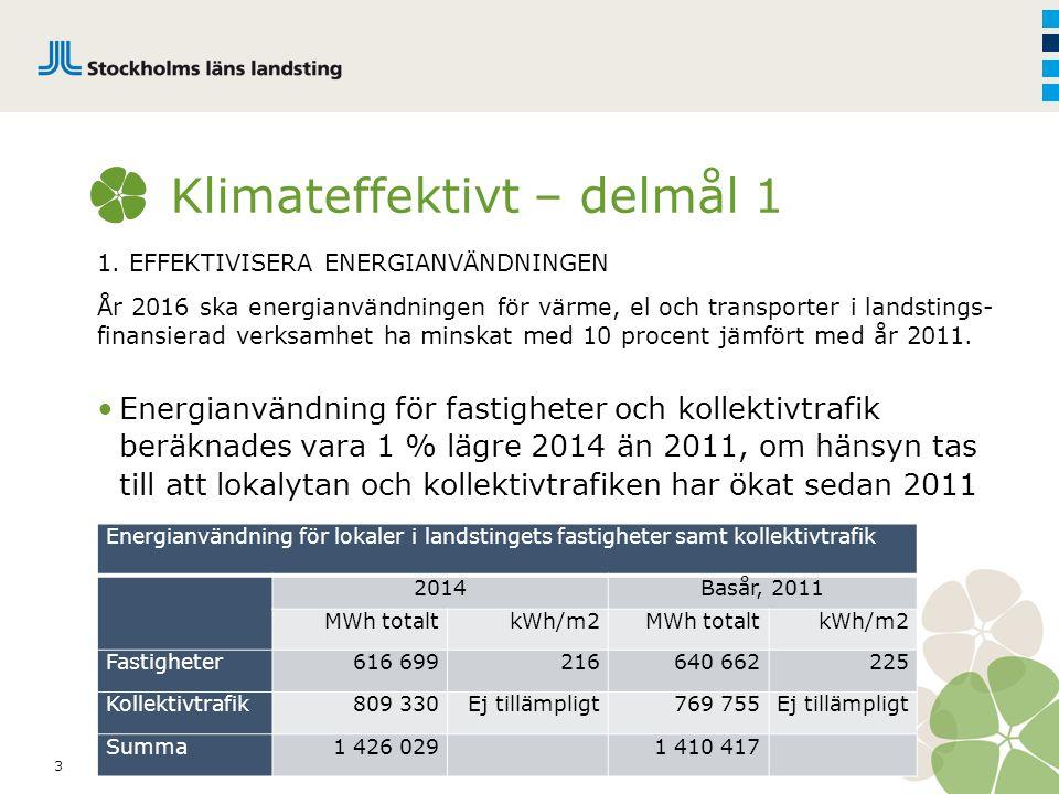 3 Klimateffektivt – delmål 1 1. EFFEKTIVISERA ENERGIANVÄNDNINGEN År 2016 ska energianvändningen för värme, el och transporter i landstings- finansiera