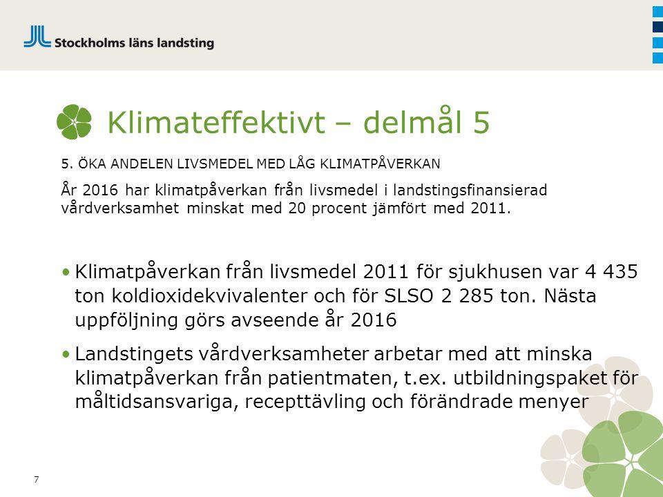 7 Klimateffektivt – delmål 5 5. ÖKA ANDELEN LIVSMEDEL MED LÅG KLIMATPÅVERKAN År 2016 har klimatpåverkan från livsmedel i landstingsfinansierad vårdver