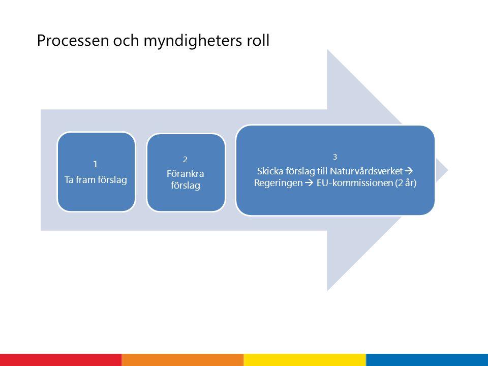 Processen och myndigheters roll 1 Ta fram förslag 2 Förankra förslag 3 Skicka förslag till Naturvårdsverket  Regeringen  EU-kommissionen (2 år)