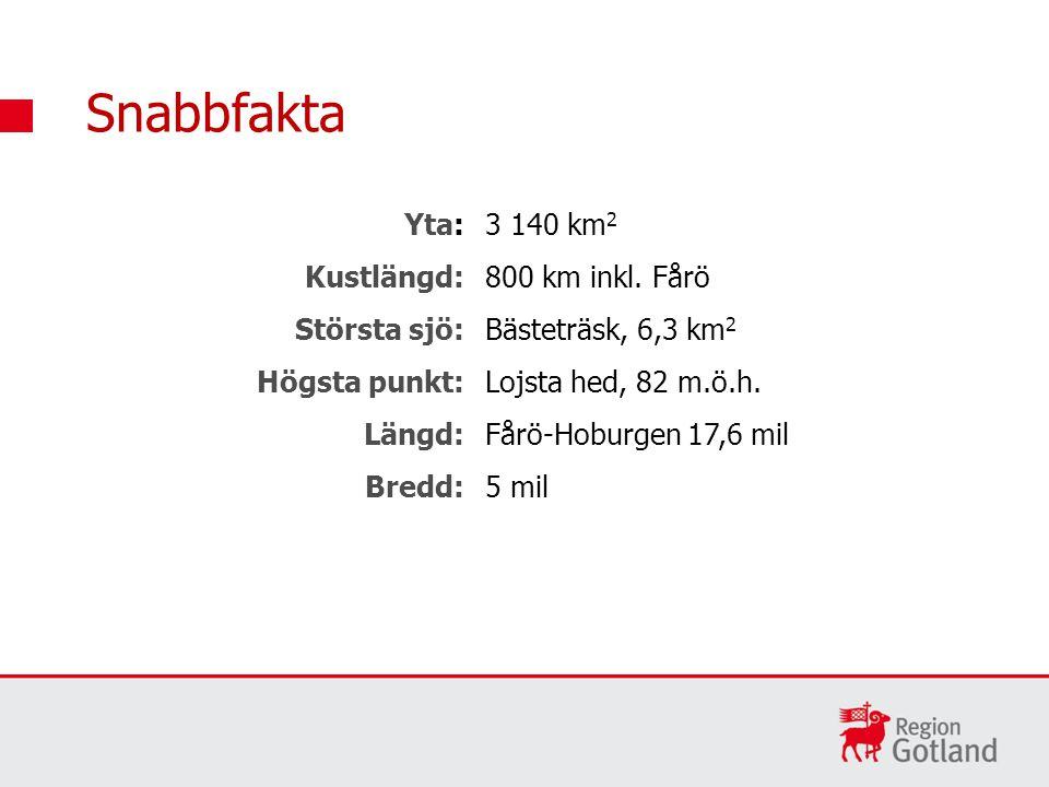 Snabbfakta Befolkning: ca 57 300 personer Visby: ca 23 400 personer (40%)