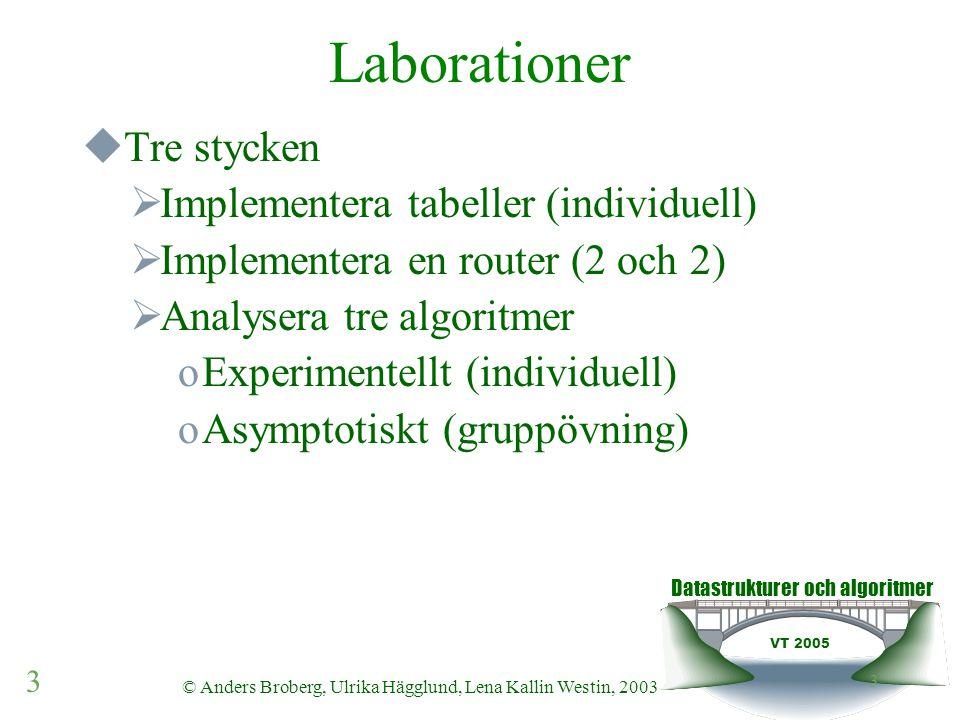 Datastrukturer och algoritmer VT 2005 14 © Anders Broberg, Ulrika Hägglund, Lena Kallin Westin, 2003 14 Algoritmer  Tids och rumsfrågor  Exekvering, implementering, underhåll  Tid vs rumskomplexitet  Analys av exekveringstider oOlika sätt, vad de står för och +/- –Experimentell –Asymptotisk oT(n) för em alg => O(n) –Primitiva operationer –Okulärbesiktning oAtt beskriva algoritmer