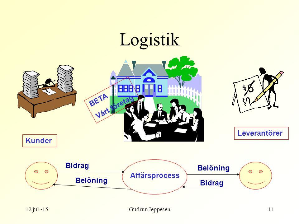 12 jul -15Gudrun Jeppesen11 Logistik BETA Vårt företag Kunder Leverantörer Affärsprocess Bidrag Belöning Bidrag