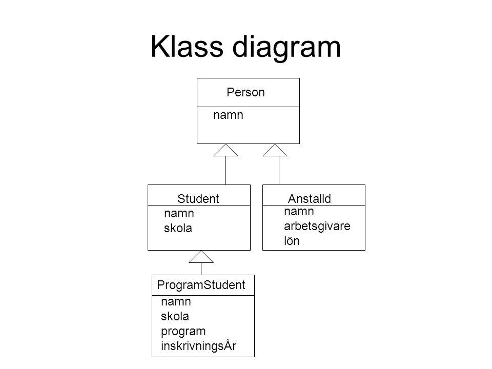 Klass diagram Person StudentAnstalld ProgramStudent namn skola namn skola program inskrivningsÅr namn arbetsgivare lön