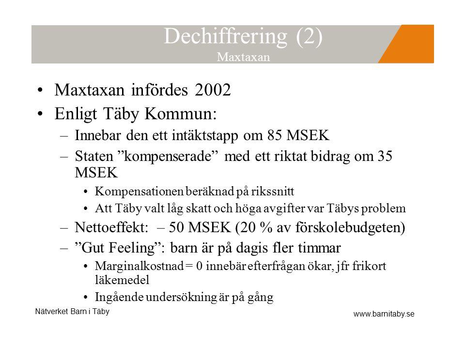 Nätverket Barn i Täby www.barnitaby.se Dechiffrering (2) Maxtaxan Maxtaxan infördes 2002 Enligt Täby Kommun: –Innebar den ett intäktstapp om 85 MSEK –Staten kompenserade med ett riktat bidrag om 35 MSEK Kompensationen beräknad på rikssnitt Att Täby valt låg skatt och höga avgifter var Täbys problem –Nettoeffekt: – 50 MSEK (20 % av förskolebudgeten) – Gut Feeling : barn är på dagis fler timmar Marginalkostnad = 0 innebär efterfrågan ökar, jfr frikort läkemedel Ingående undersökning är på gång