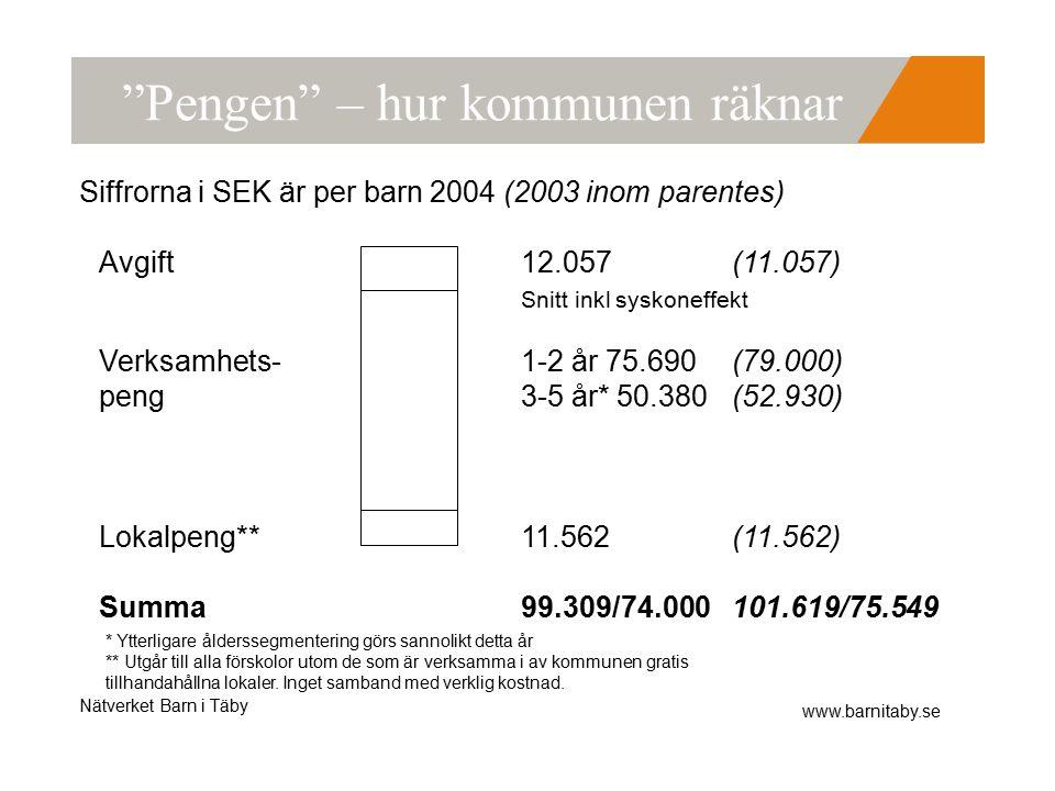 Nätverket Barn i Täby www.barnitaby.se Pengen – hur kommunen räknar Avgift12.057 (11.057) Snitt inkl syskoneffekt Verksamhets-1-2 år 75.690 (79.000) peng3-5 år* 50.380 (52.930) Lokalpeng**11.562 (11.562) Summa99.309/74.000101.619/75.549 Siffrorna i SEK är per barn 2004 (2003 inom parentes) * Ytterligare ålderssegmentering görs sannolikt detta år ** Utgår till alla förskolor utom de som är verksamma i av kommunen gratis tillhandahållna lokaler.