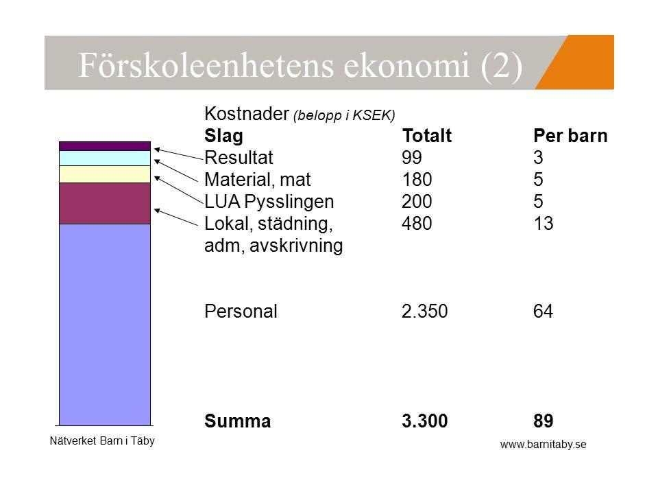 Nätverket Barn i Täby www.barnitaby.se Förskoleenhetens ekonomi (2) Kostnader (belopp i KSEK) SlagTotaltPer barn Resultat993 Material, mat1805 LUA Pysslingen2005 Lokal, städning,48013 adm, avskrivning Personal2.35064 Summa 3.30089
