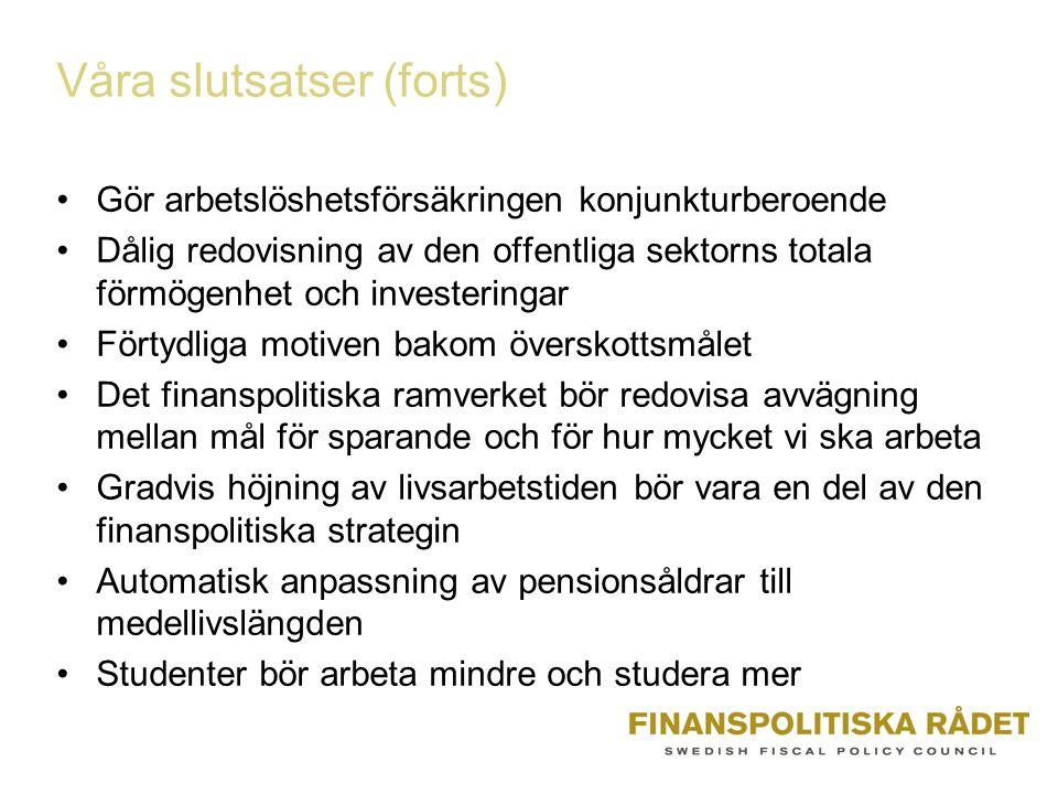 Våra slutsatser (forts) Gör arbetslöshetsförsäkringen konjunkturberoende Dålig redovisning av den offentliga sektorns totala förmögenhet och investeringar Förtydliga motiven bakom överskottsmålet Det finanspolitiska ramverket bör redovisa avvägning mellan mål för sparande och för hur mycket vi ska arbeta Gradvis höjning av livsarbetstiden bör vara en del av den finanspolitiska strategin Automatisk anpassning av pensionsåldrar till medellivslängden Studenter bör arbeta mindre och studera mer