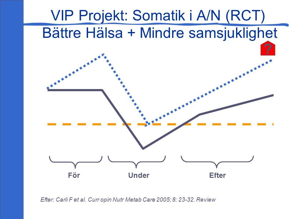 VIP Projekt: Somatik i A/N (RCT) Bättre Hälsa + Mindre samsjuklighet Efter: Carli F et al.