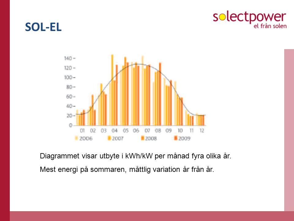 SOL-EL Diagrammet visar utbyte i kWh/kW per månad fyra olika år.