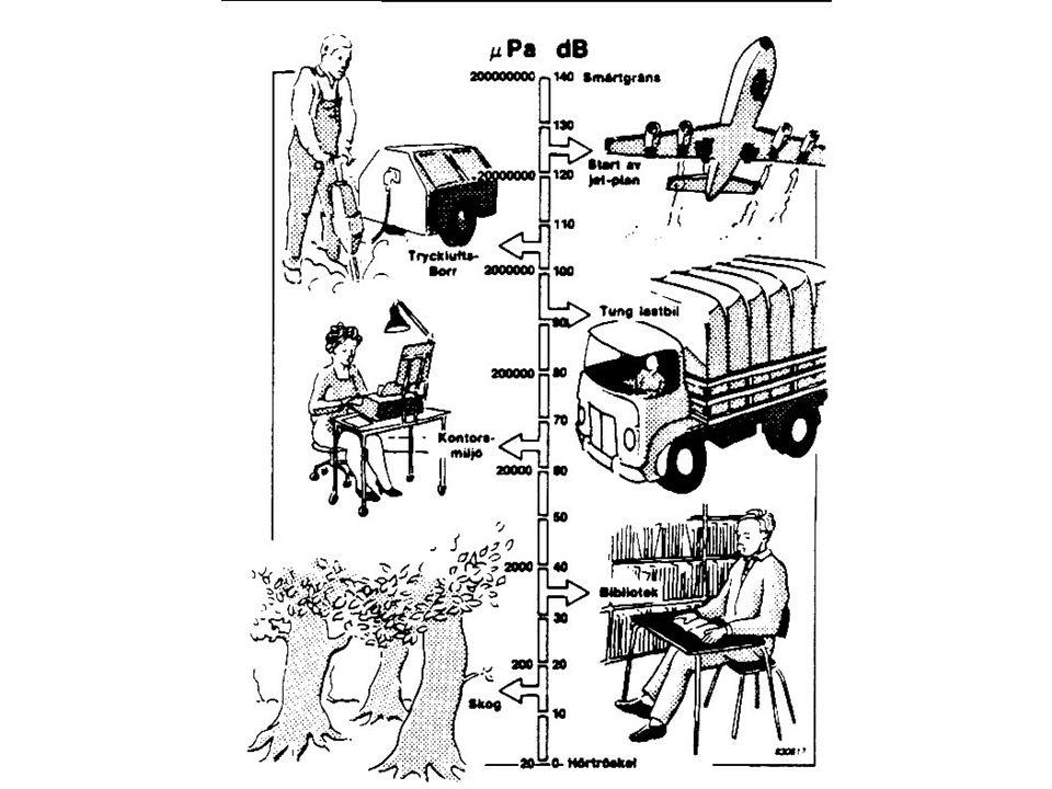 Hörnivå och ljudnivå (i motsats till ljudtrycksnivå)