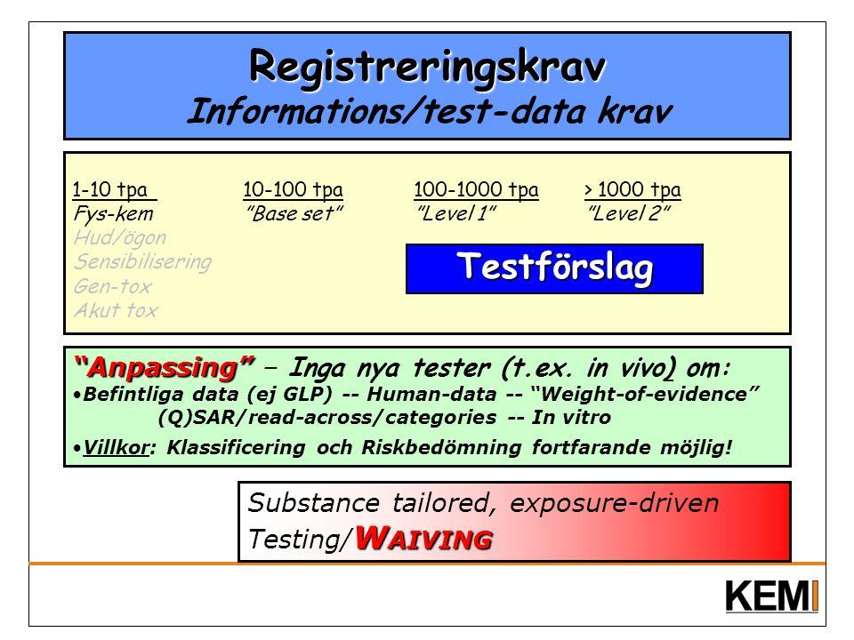 "Registreringskrav Registreringskrav Informations/test-data krav 1-10 tpa10-100 tpa100-1000 tpa> 1000 tpa Fys-kem ""Base set"" ""Level 1"" ""Level 2"" Hud/ög"