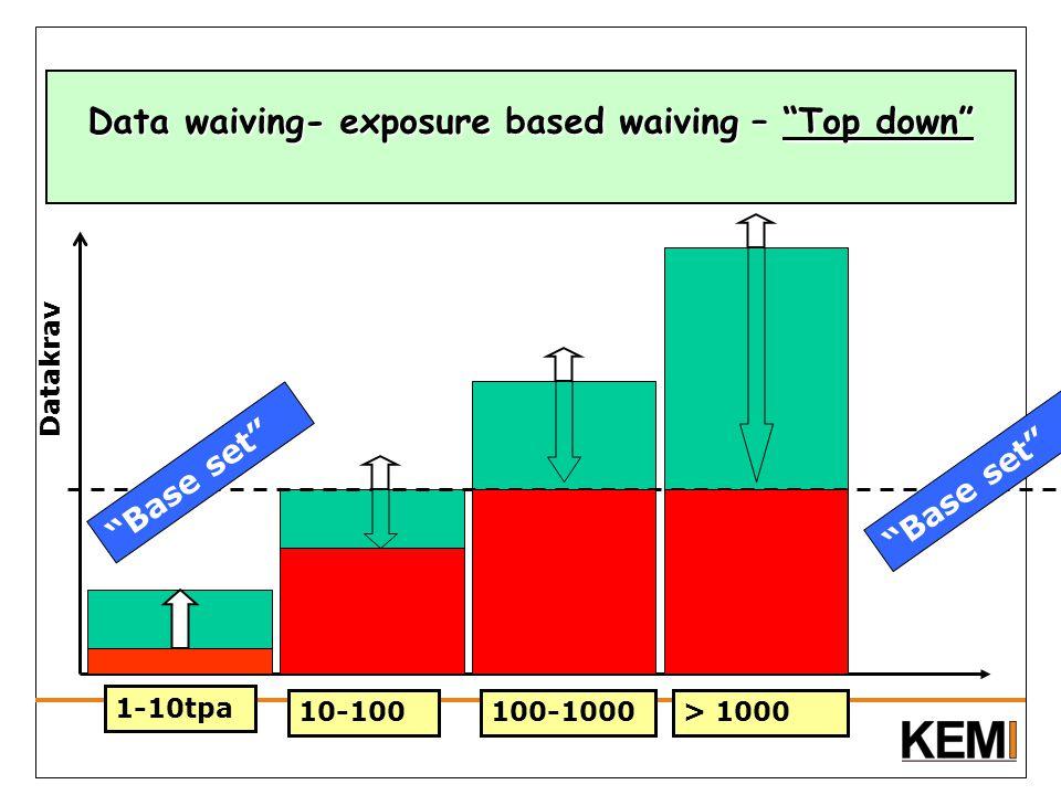 "Data waiving- exposure based waiving – ""Top down"" ""Base set"" 1-10tpa 10-100100-1000> 1000 Datakrav ""Base set"""
