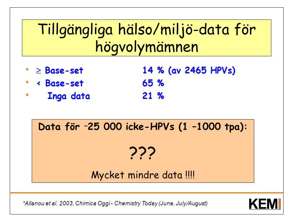 Tillgängliga hälso/miljö-data för högvolymämnen  Base-set14 % (av 2465 HPVs)  Base-set14 % (av 2465 HPVs) < Base-set65 % < Base-set65 % Inga data21