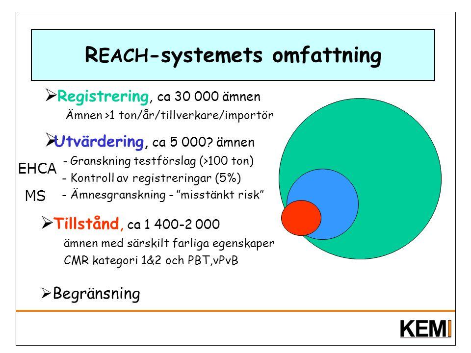 R EACH -systemets omfattning  Utvärdering, ca 5 000? ämnen - Granskning testförslag (>100 ton) - Kontroll av registreringar (5%) - Ämnesgranskning -