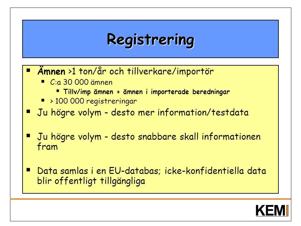 Registrering  Ämnen >1 ton/år och tillverkare/importör  C:a 30 000 ämnen  Tillv/imp ämnen + ämnen i importerade beredningar  > 100 000 registrerin