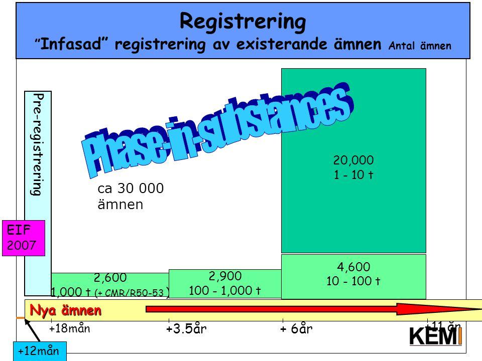 """Registrering """" Infasad"""" registrering av existerande ämnen Antal ämnen 2,600 1,000 t (+ CMR/R50-53 ) 2,900 100 - 1,000 t 4,600 10 - 100 t +3.5år+ 6år +"""