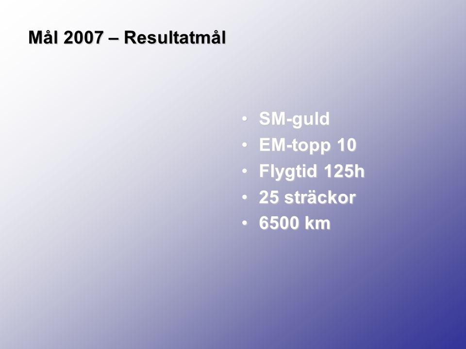 Mål 2007 – Resultatmål SM-guldSM-guld EM-topp 10EM-topp 10 Flygtid 125hFlygtid 125h 25 sträckor25 sträckor 6500 km6500 km