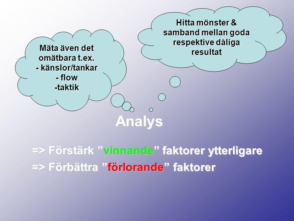 """Analys Hitta mönster & samband mellan goda respektive dåliga resultat Mäta även det omätbara t.ex. - känslor/tankar - flow -taktik => Förbättra """"förlo"""