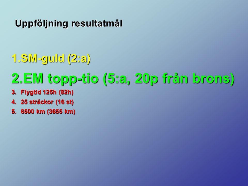 Uppföljning resultatmål 1.SM-guld (2:a) 2.EM topp-tio (5:a, 20p från brons) 3.Flygtid 125h (82h) 4.25 sträckor (16 st) 5.6500 km (3655 km) 6.AAA 7.AAA