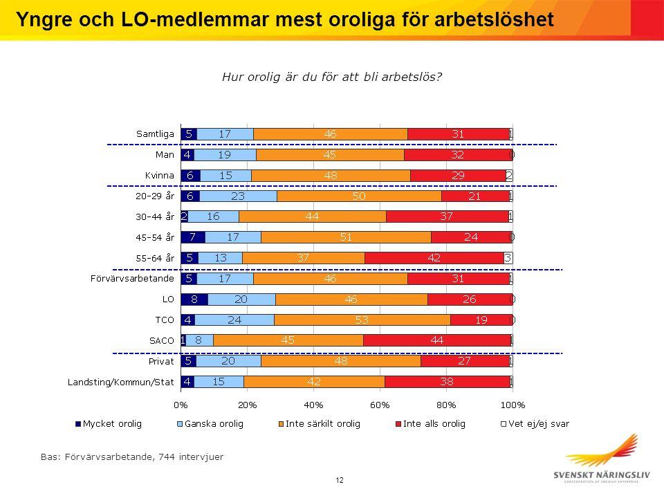 12 Yngre och LO-medlemmar mest oroliga för arbetslöshet Hur orolig är du för att bli arbetslös.