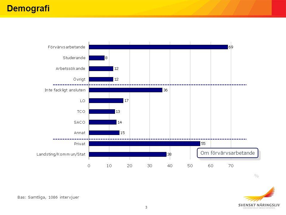 3 Demografi % Bas: Samtliga, 1086 intervjuer Om förvärvsarbetande