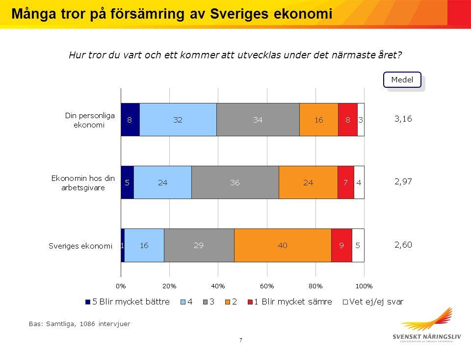 7 Många tror på försämring av Sveriges ekonomi Hur tror du vart och ett kommer att utvecklas under det närmaste året? Bas: Samtliga, 1086 intervjuer M