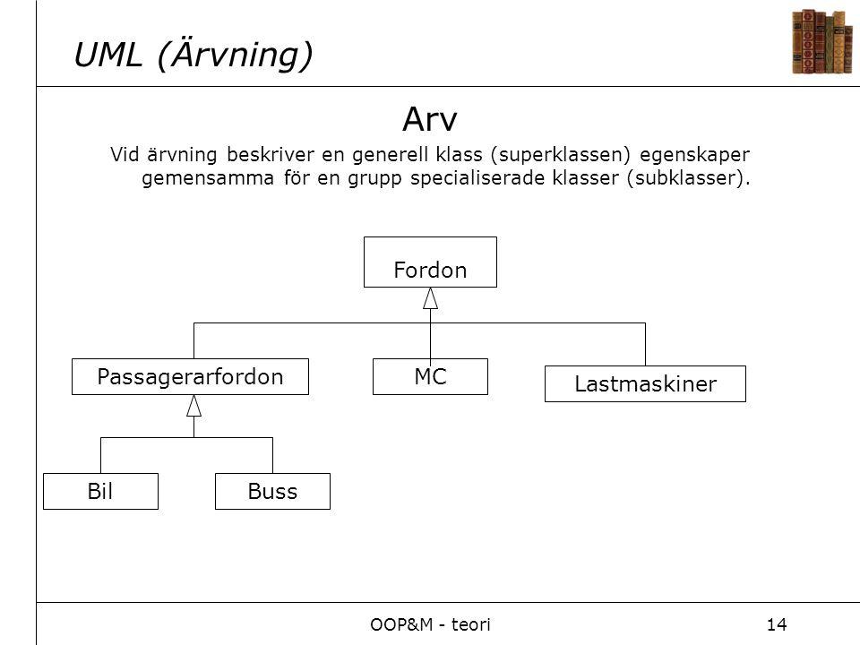 OOP&M - teori14 Arv Vid ärvning beskriver en generell klass (superklassen) egenskaper gemensamma för en grupp specialiserade klasser (subklasser). UML