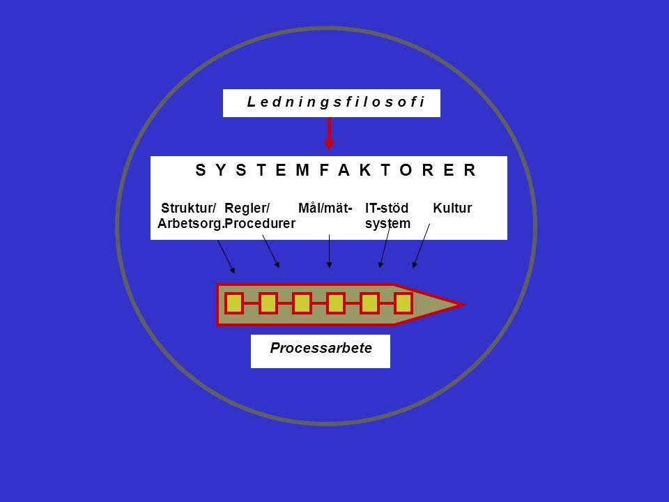 S Y S T E M F A K T O R E R Struktur/ Regler/ Mål/mät- IT-stöd Kultur Arbetsorg.Procedurer system L e d n i n g s f i l o s o f i Processarbete