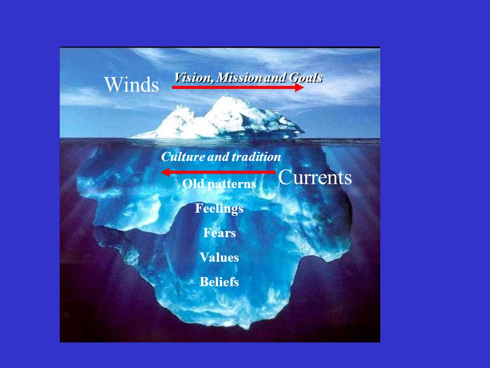 Currents Winds Old patterns Feelings Fears Values Beliefs Culture and tradition Vision, Mission and Goals Vision, Mission and Goals