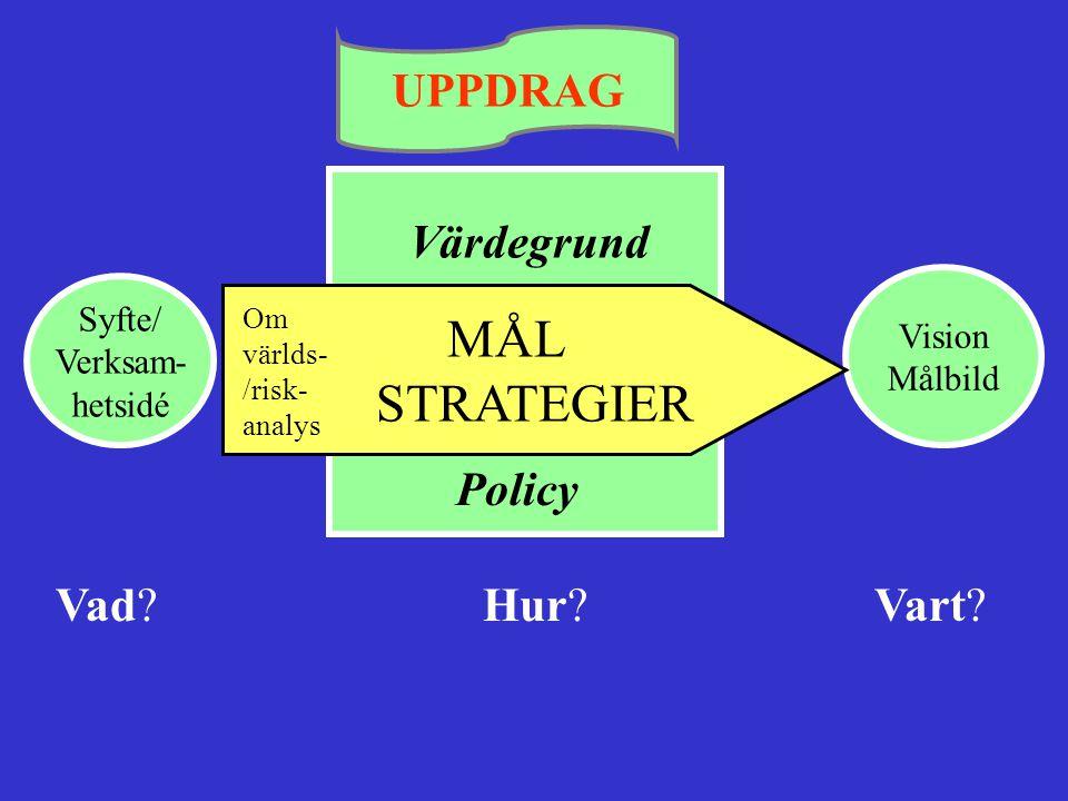 UPPDRAG Värdegrund Policy Vision Målbild Syfte/ Verksam- hetsidé MÅL STRATEGIER Vad? Hur? Vart? Om världs- /risk- analys