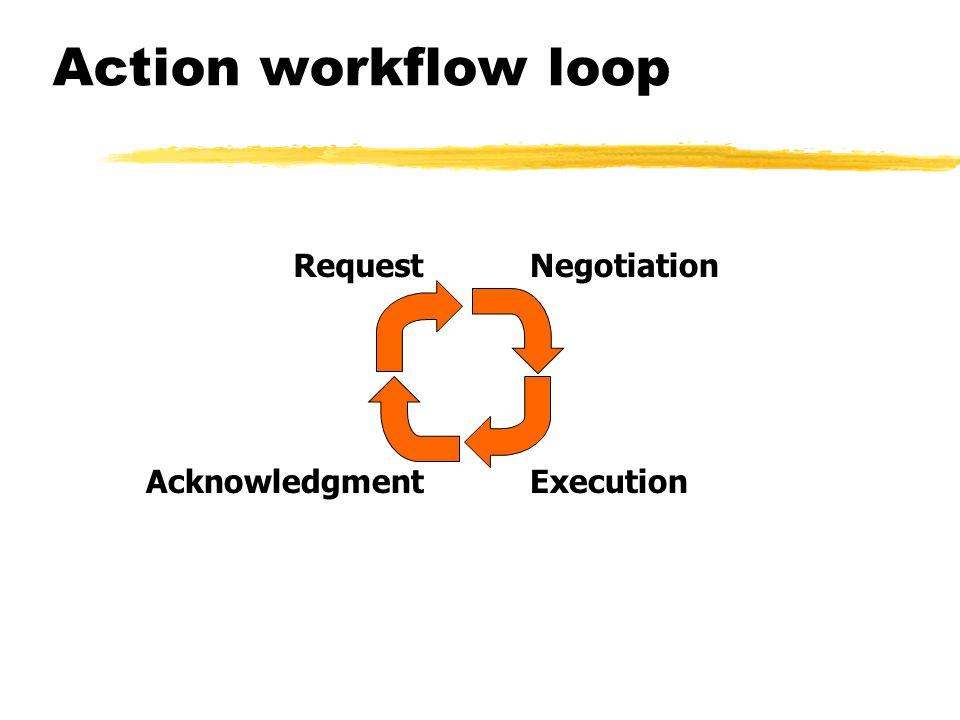 Action workflow loop Request AcknowledgmentExecution Negotiation