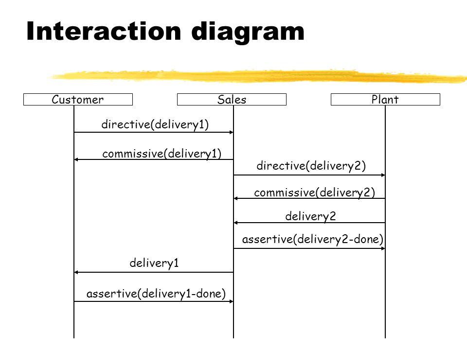 Interaction diagram CustomerPlantSales directive(delivery1) commissive(delivery1) directive(delivery2) commissive(delivery2) delivery2 assertive(deliv