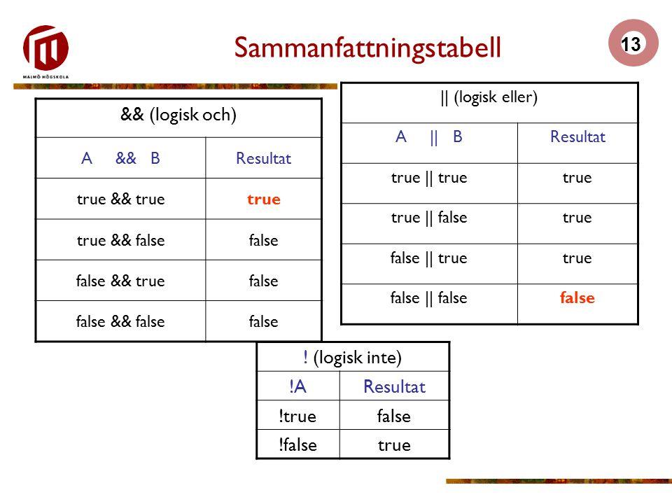 13 Sammanfattningstabell || (logisk eller) A || BResultat true || truetrue true || falsetrue false || truetrue false || falsefalse && (logisk och) A && BResultat true && truetrue true && falsefalse false && truefalse false && falsefalse .