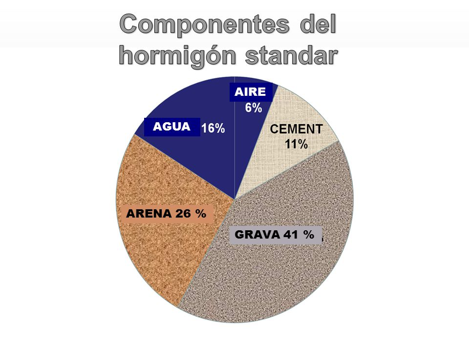 AGUA AIRE ARENA 26 % GRAVA 41 %