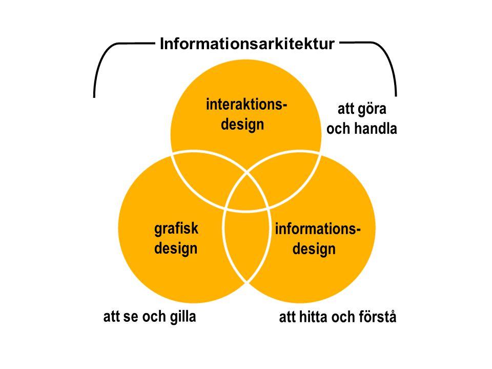 grafisk design informations- design interaktions- design Informationsarkitektur att se och gilla att hitta och förstå att göra och handla