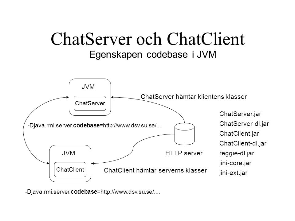 ChatServer och ChatClient HTTP server JVM ChatServer ChatServer.jar ChatServer-dl.jar ChatClient.jar ChatClient-dl.jar reggie-dl.jar jini-core.jar jini-ext.jar -Djava.rmi.server.codebase=http://www.dsv.su.se/....