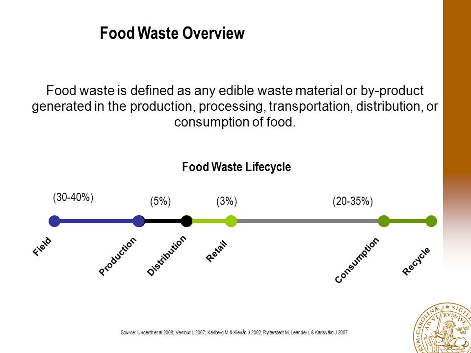 Food Waste Overview Production Consumption Food waste is defined as any edible waste material or by-product generated in the production, processing, t