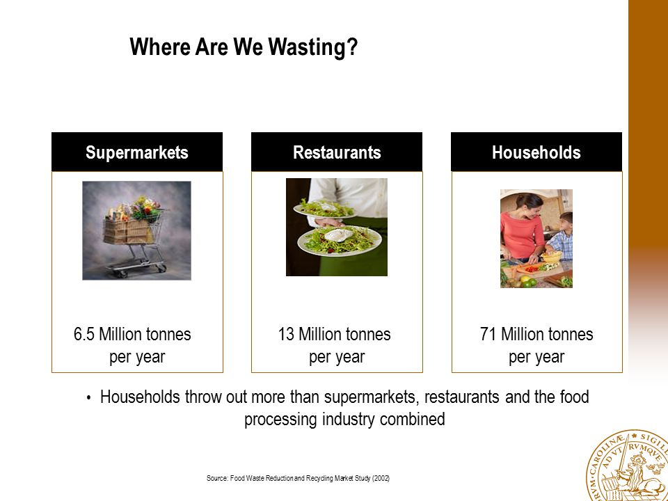 Where Are We Wasting? 6.5 Million tonnes per year 13 Million tonnes per year 71 Million tonnes per year SupermarketsRestaurantsHouseholds Households t
