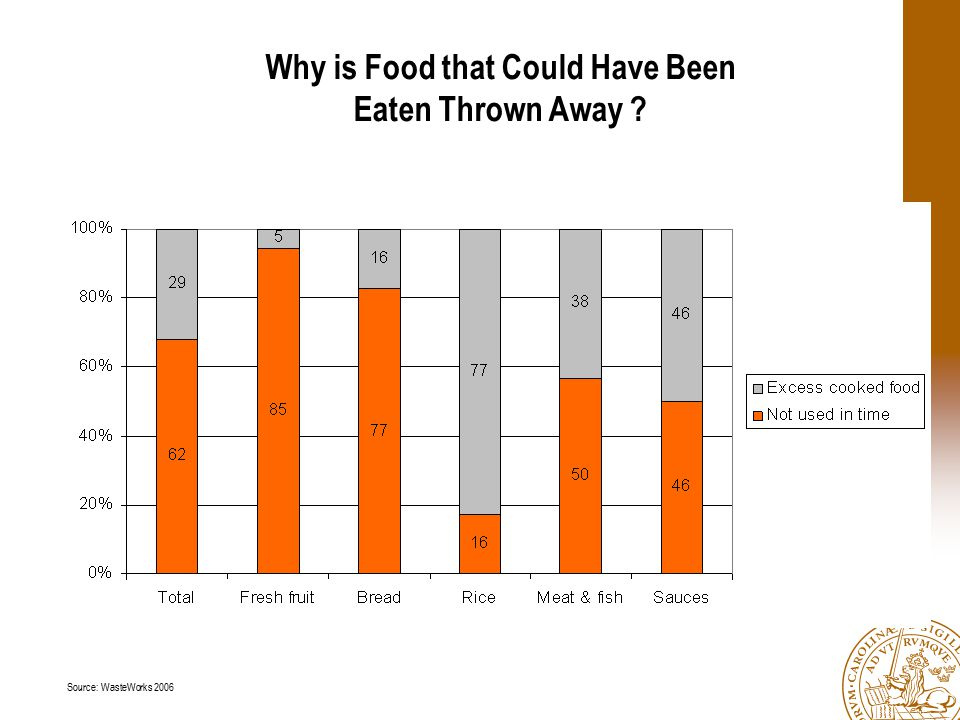Why is Food that Could Have Been Eaten Thrown Away ? Source: WasteWorks 2006