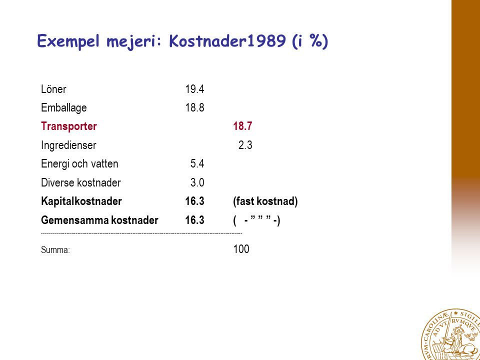 Exempel mejeri: Kostnader1989 (i %) Löner 19.4 Emballage18.8 Transporter18.7 Ingredienser 2.3 Energi och vatten 5.4 Diverse kostnader 3.0 Kapitalkostnader16.3(fast kostnad) Gemensamma kostnader16.3( - -) ------------------------------------------------------------------------------------------------------------- Summa: 100