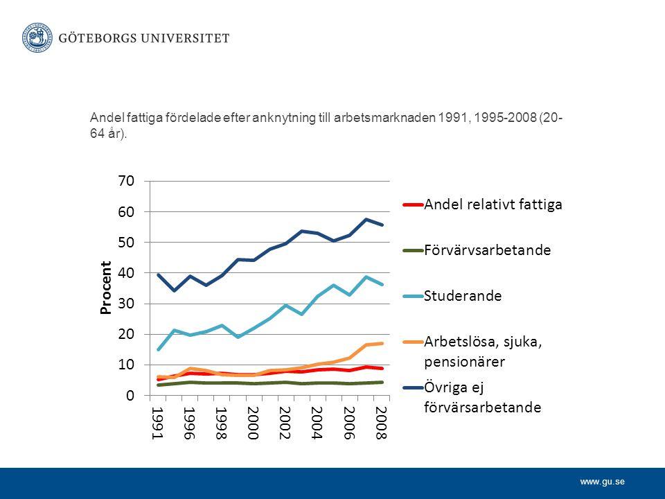 www.gu.se Andel fattiga fördelade efter anknytning till arbetsmarknaden 1991, 1995-2008 (20- 64 år).