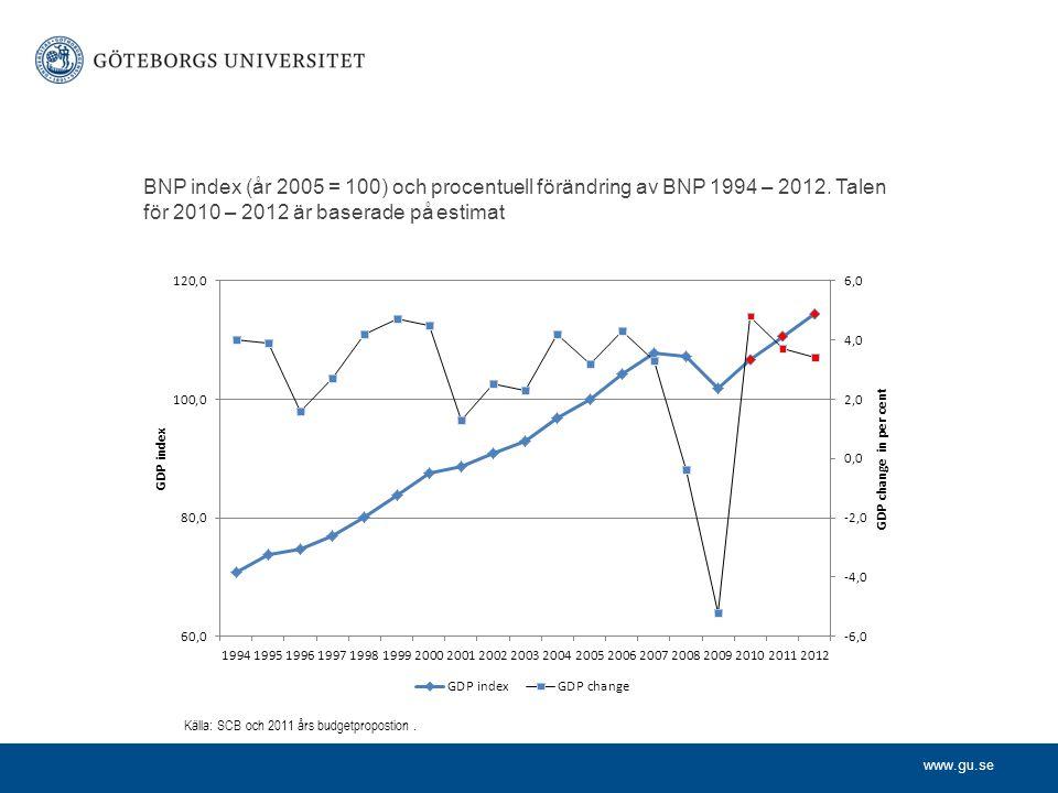 www.gu.se BNP index (år 2005 = 100) och procentuell förändring av BNP 1994 – 2012.