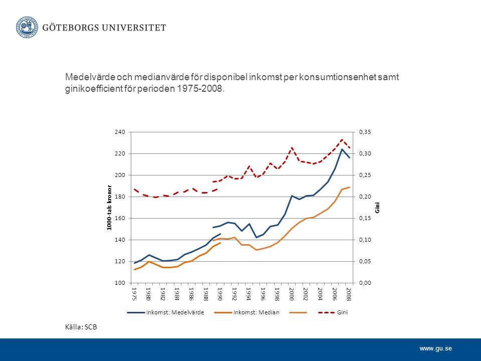 www.gu.se Medelvärde och medianvärde för disponibel inkomst per konsumtionsenhet samt ginikoefficient för perioden 1975-2008.