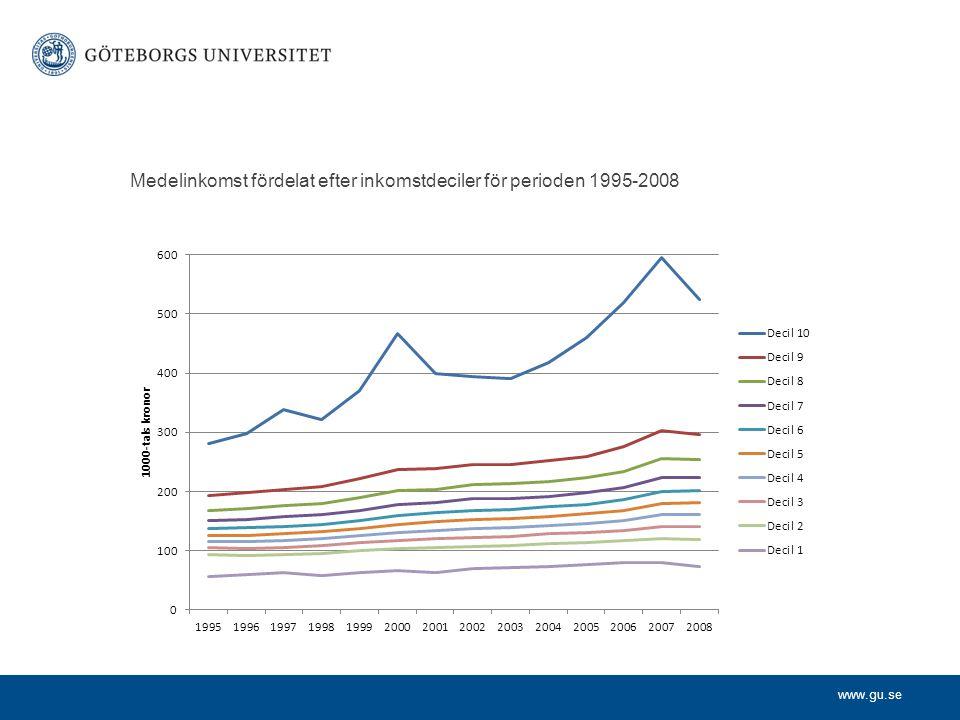 www.gu.se Medelinkomst fördelat efter inkomstdeciler för perioden 1995-2008