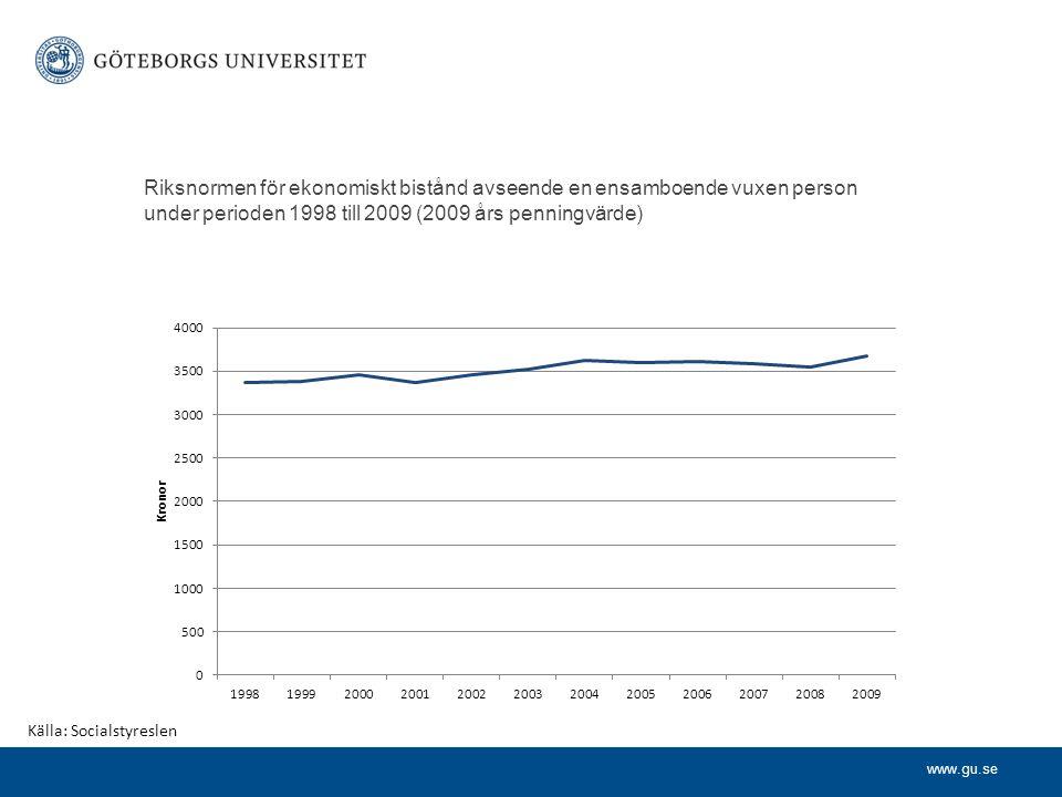 www.gu.se Riksnormen för ekonomiskt bistånd avseende en ensamboende vuxen person under perioden 1998 till 2009 (2009 års penningvärde) Källa: Socialst