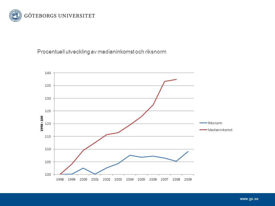 www.gu.se Procentuell utveckling av medianinkomst och riksnorm