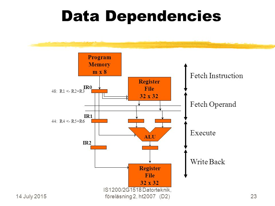 14 July 2015 IS1200/2G1518 Datorteknik, föreläsning 2, ht2007 (D2)23 Data Dependencies Execute Fetch Operand Write Back Fetch Instruction Program Memo