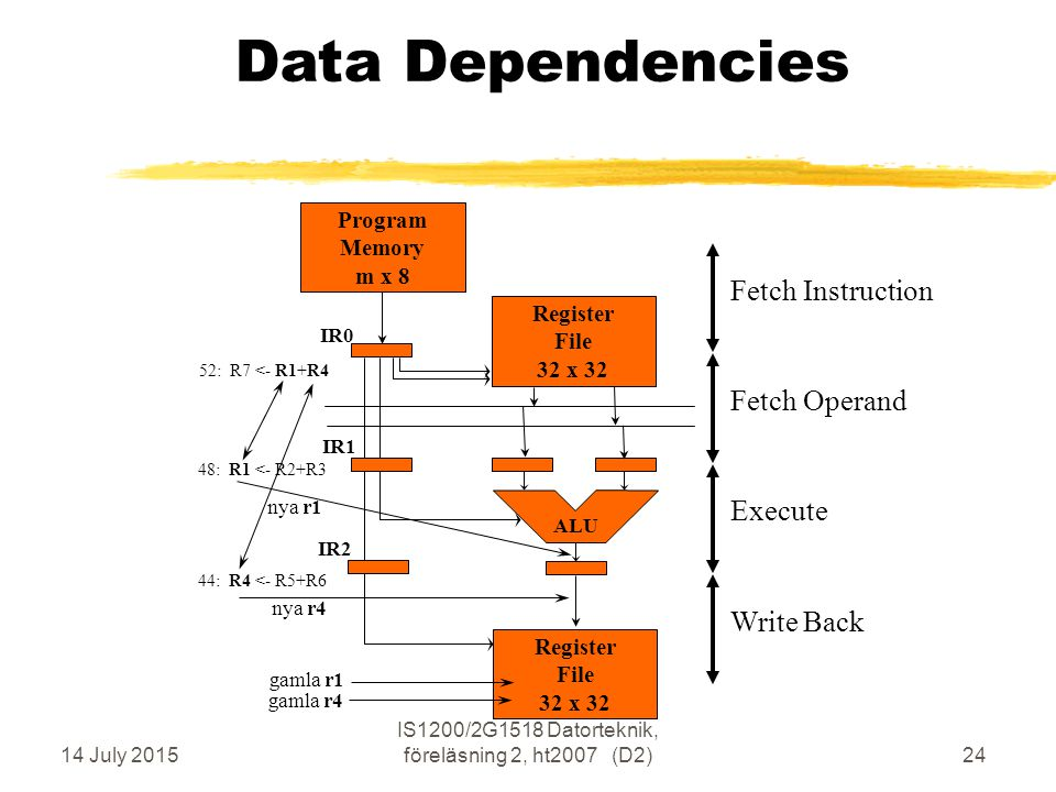 14 July 2015 IS1200/2G1518 Datorteknik, föreläsning 2, ht2007 (D2)24 Data Dependencies Execute Fetch Operand Write Back Fetch Instruction Program Memory m x 8 ALU IR0 IR1 IR2 52: R7 <- R1+R4 nya r4 nya r1 Register File 32 x 32 Register File 32 x 32 44: R4 <- R5+R6 48: R1 <- R2+R3 gamla r1 gamla r4