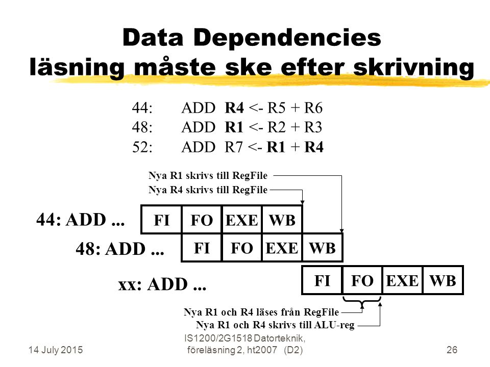 14 July 2015 IS1200/2G1518 Datorteknik, föreläsning 2, ht2007 (D2)26 Data Dependencies läsning måste ske efter skrivning 44: ADD... 48: ADD... FIFOEXE
